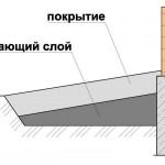 konstruktivnye-sloi-otmostki